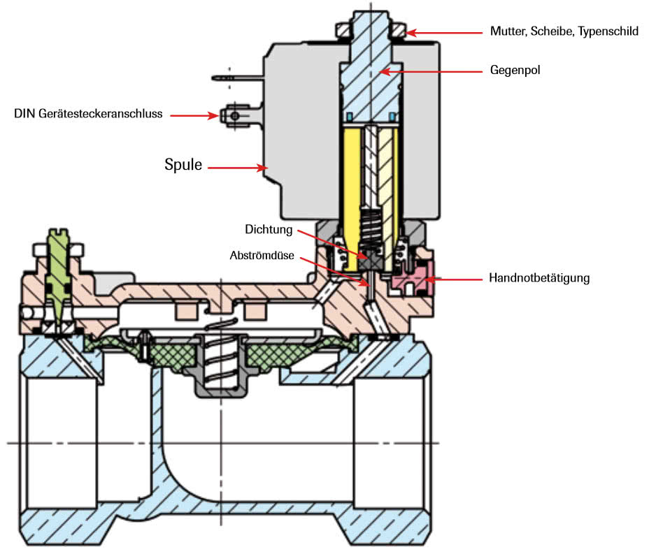 Technical structure solenoid valve